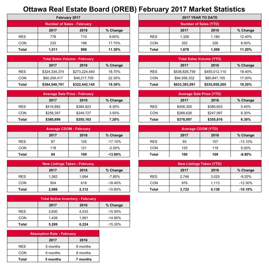 OREB_February_2017_stats-1